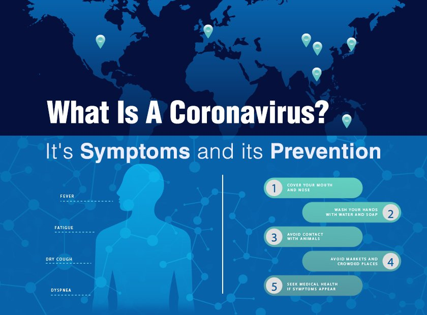 What is a Corona virus, It's symptoms and how to prevent corona virus ?