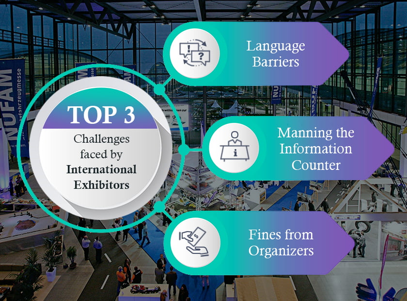 Top 3 challenges faced by International Exhibitors